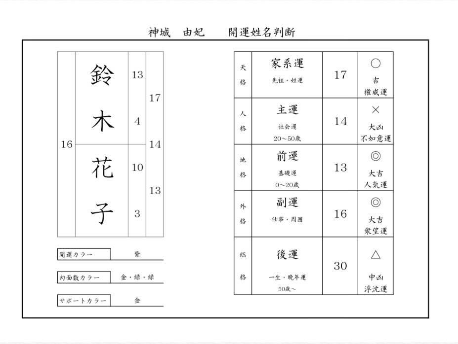 開運・姓名判断鑑定シート